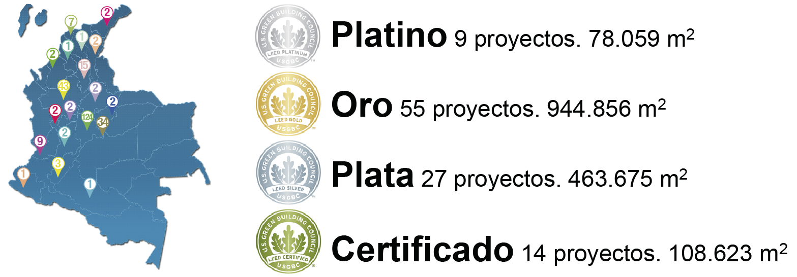 leed colombia proyectos
